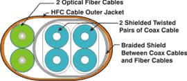 HFC (Hybrid Fiber Coax)