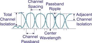 Optical Channel Width
