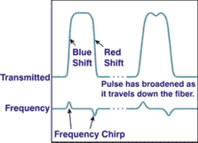 Self-phase modulation (SPM)