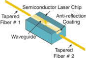 Semiconductor Optical Amplifier (SOA)